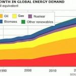 Gli investitori americani e l'energia: dove si investe se finisce il nucleare?