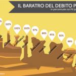 Si esce dallo stallo dei debiti sovrani?